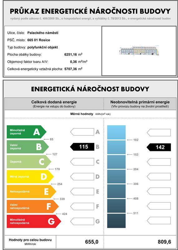energetický štítek domu Placeo